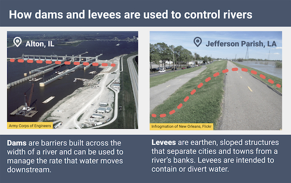 Could Leaving 'Room for the River' Help Protect Communities from Floods? 2