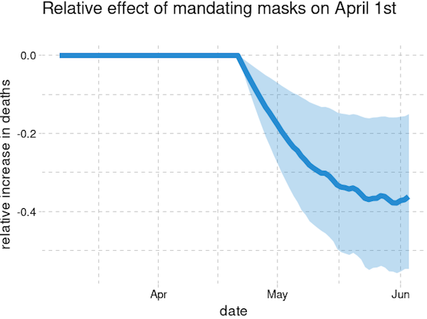 Mask Mandates and Other Lockdown Policies Reduced the Spread of Covid-19 in the US 4
