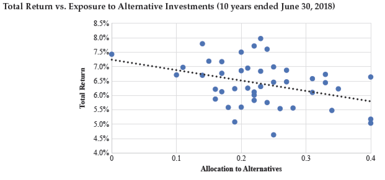 """An Indictment of the """"Standard Model"""" for Pension and Endowment Investing 2"""