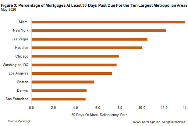 Mortgage Delinquencies Jump by Most Ever. 60-Day Delinquencies Hit Highest Level Ever. Record 16% of FHA Mortgages Delinquent. What a Mess 2