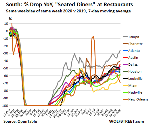 Wolf Richter: The State of the American Restaurant, City by City 6