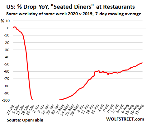 Wolf Richter: The State of the American Restaurant, City by City 3