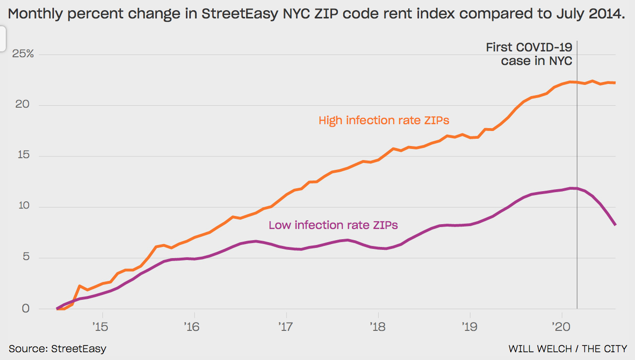 What Rent Drop? Listed Prices Aren't Budging Where COVID-19 Hit Hardest 2