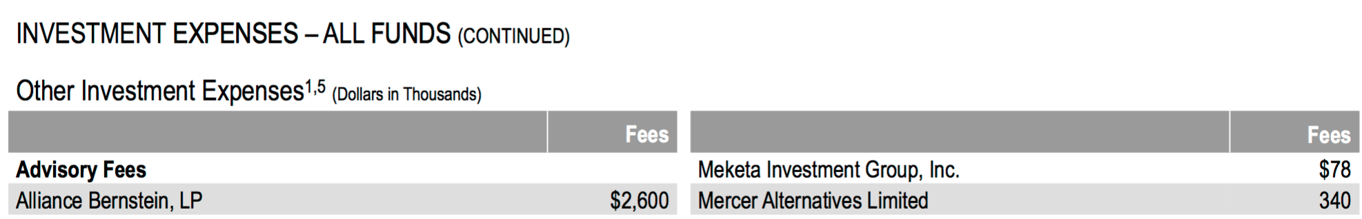 CalPERS Cooks Its Books: Grossly Understated Investment Consultant Meketa's Expenses in Annual Financials; Made a Criminal False Account by Burying the Cost 4