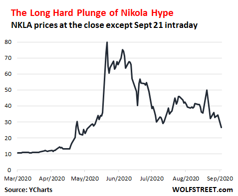 Wolf Richter: Nikola Hype Collapses, Shares Plunge Further, Founder/CEO Pushed Out. GM Swoons 1