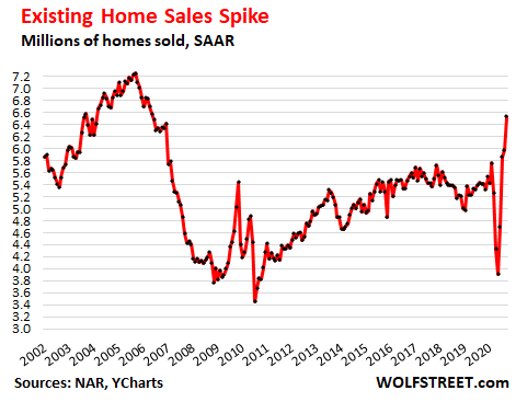 Housing Market Goes Nuts, Everyone Sees it, But it Can't Last 2