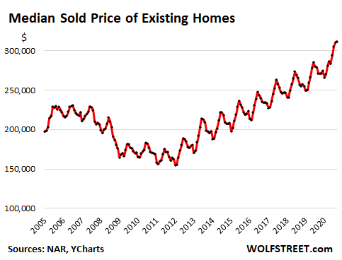 Housing Market Goes Nuts, Everyone Sees it, But it Can't Last 3
