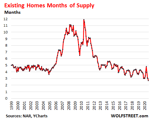 Housing Market Goes Nuts, Everyone Sees it, But it Can't Last 4