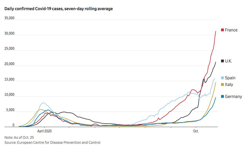 Europe Covid chart