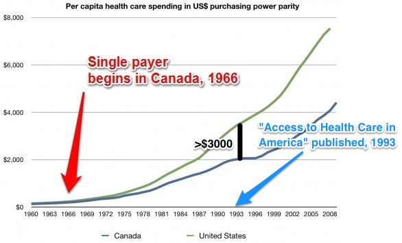 """Why the Phrase """"Access to Health Care"""" Should Always Pin Your Bullsh*t Detector (and You're Not Alone) 4"""