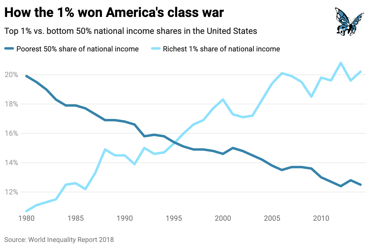 Six Charts That Reveal America's Deep Divides 1