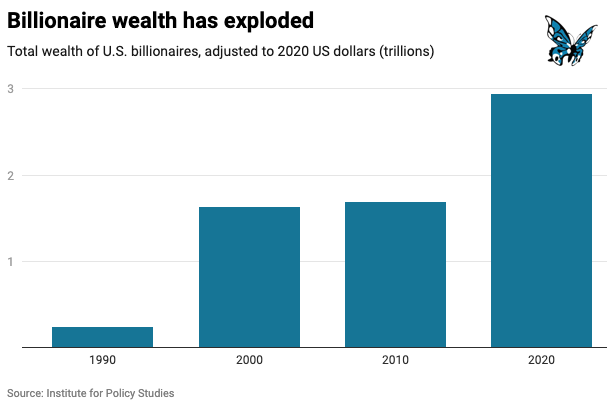 Six Charts That Reveal America's Deep Divides 3