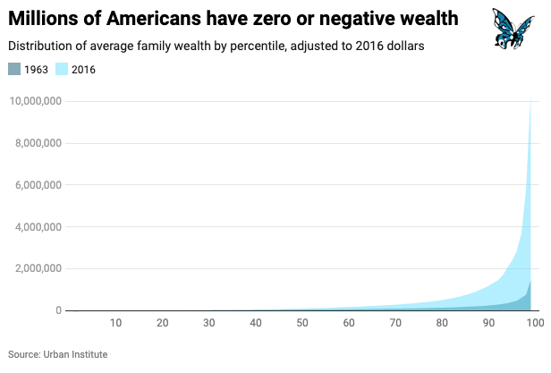 Six Charts That Reveal America's Deep Divides 4