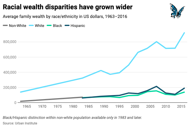 Six Charts That Reveal America's Deep Divides 5