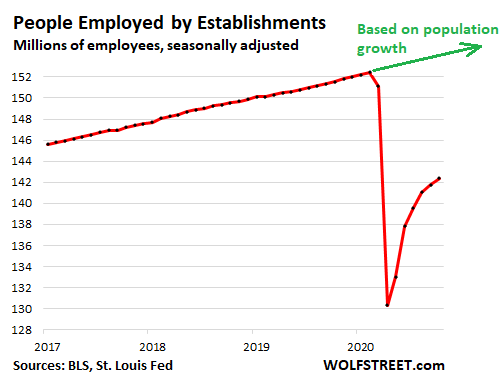 Jobs Picture Emerges of Weird Recovery to Historically Awful Level 3