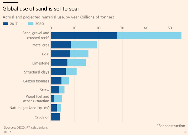 What Connects Grenfell Tower, Dams on the Mekong, and a Shortage of Glass Vials for Covid Vaccines? Sand! 2