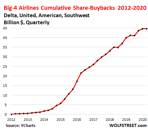 Congress to Pass $17 Billion Bailout of Airlines, to Top Off Prior Bailout 5