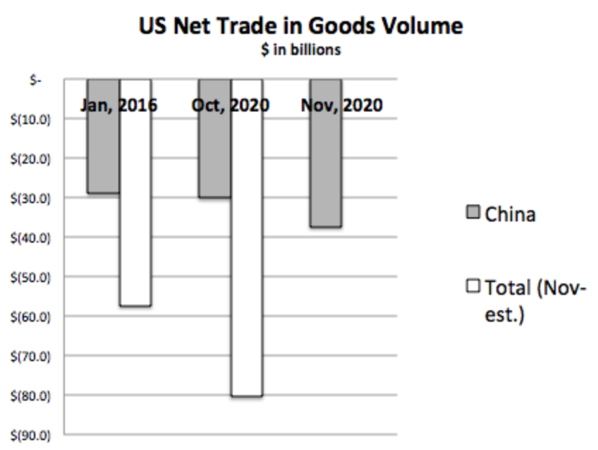 How President Biden Can Fix our Trade Problem 3