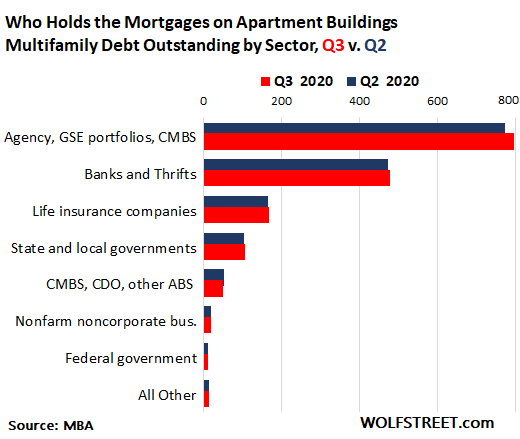Wolf Richter: Who Holds the $1.65 Trillion of Apartment Building Debt amid Eviction Bans and Plunging Occupancy Rates at High Rises? 3
