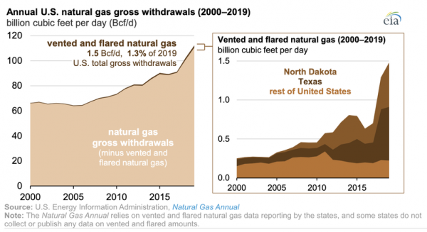 How The Fracking Revolution Is Killing the U.S. Oil and Gas Industry 4
