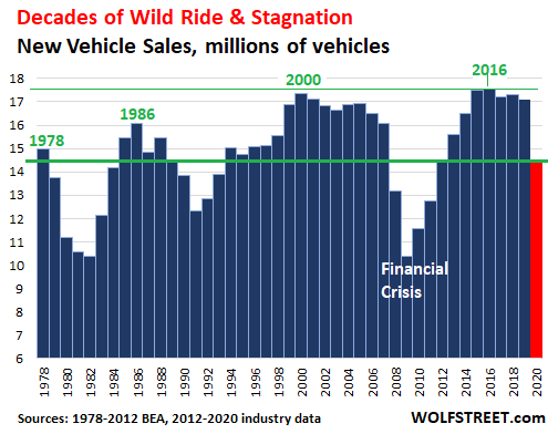 Having Dropped for Years, US Auto Sales Plunged to 1970s Level in 2020 1