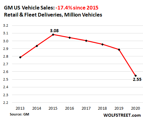 Having Dropped for Years, US Auto Sales Plunged to 1970s Level in 2020 2