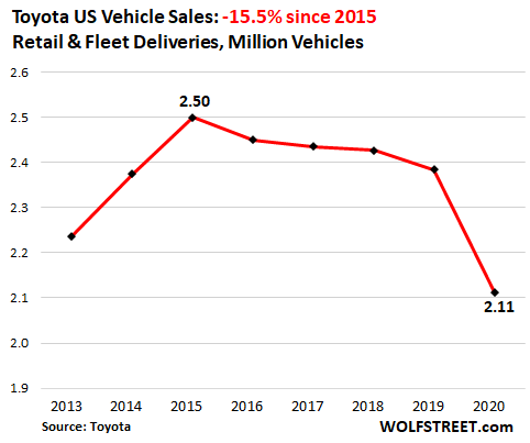 Having Dropped for Years, US Auto Sales Plunged to 1970s Level in 2020 3