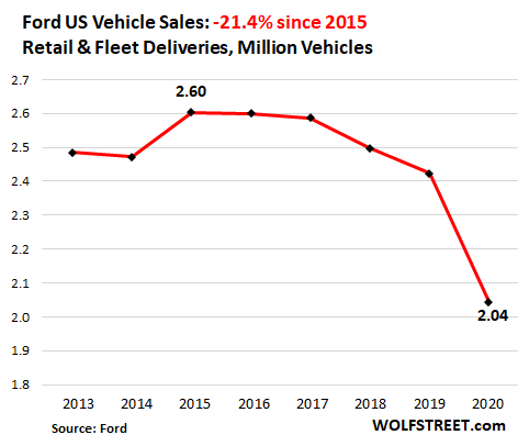 Having Dropped for Years, US Auto Sales Plunged to 1970s Level in 2020 4