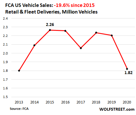 Having Dropped for Years, US Auto Sales Plunged to 1970s Level in 2020 5