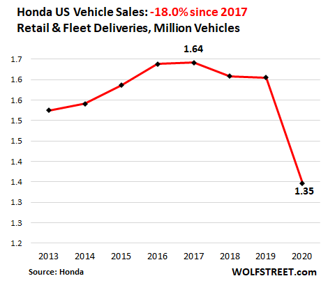 Having Dropped for Years, US Auto Sales Plunged to 1970s Level in 2020 6