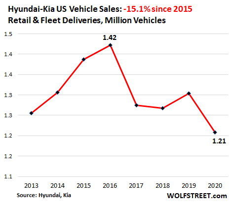 Having Dropped for Years, US Auto Sales Plunged to 1970s Level in 2020 7