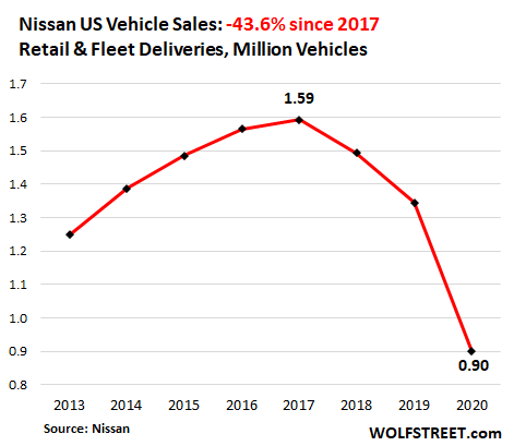 Having Dropped for Years, US Auto Sales Plunged to 1970s Level in 2020 8