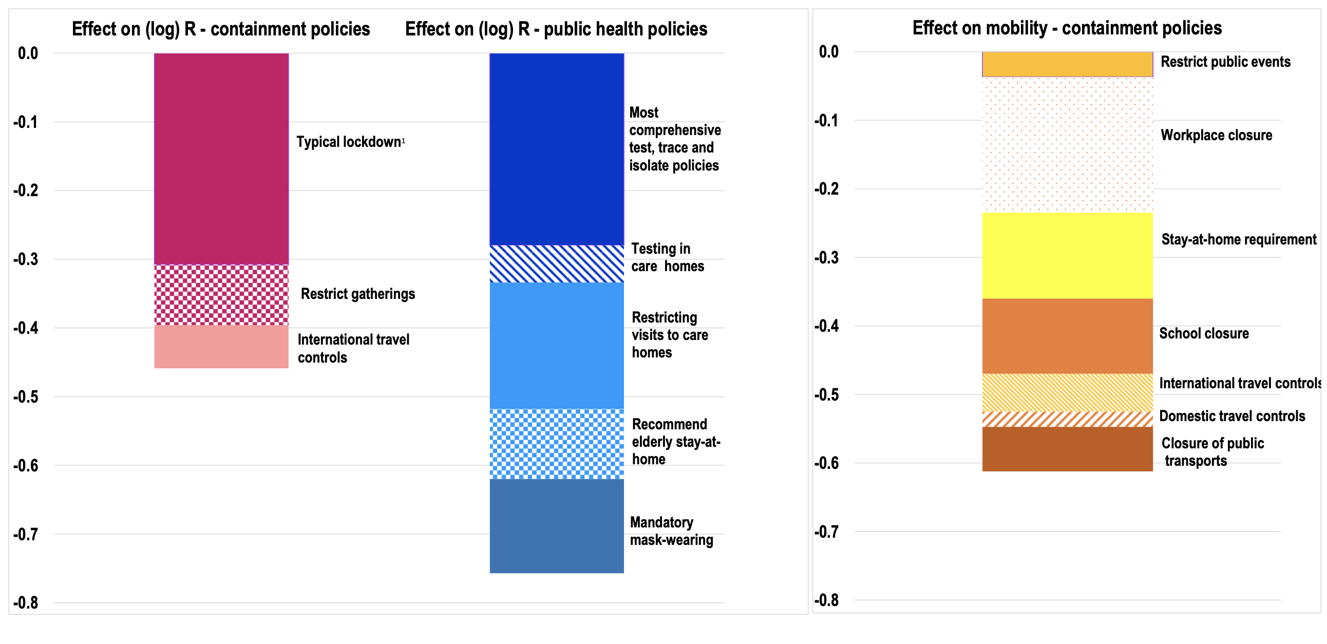 Epidemiological and Economic Consequences of Government Responses to the COVID-19 Pandemic 1