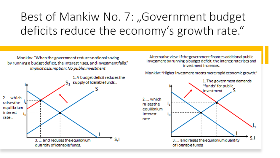 Best of Mankiw: Errors and Tangles in the World's Best-Selling Economics Textbooks 9