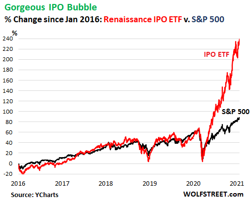 "Wolf Richter: Historic Mania in SPACs, IPOs. Huge Fees for Wall Street Banks. Mega Paydays for Insiders. Disdain for Valuations. Blind Faith that ""This Time It's Different"" 3"