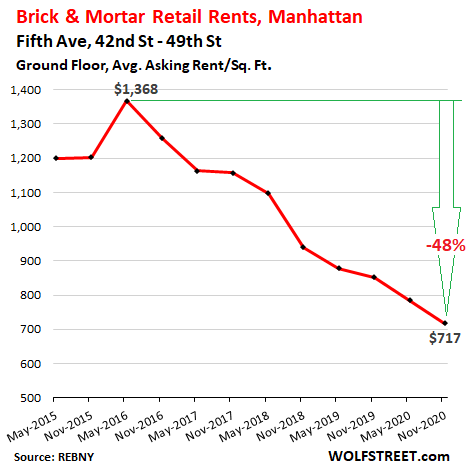 Stunning Brick & Mortar Meltdown, Manhattan Style: The Collapse of Retail Rents Before & Now During the Pandemic 2