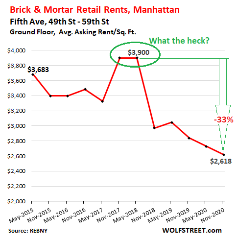 Stunning Brick & Mortar Meltdown, Manhattan Style: The Collapse of Retail Rents Before & Now During the Pandemic 3