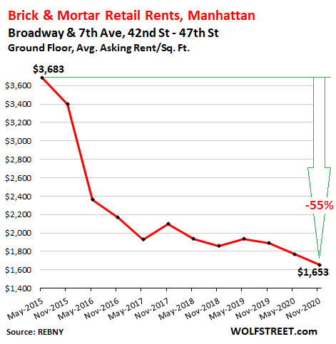 Stunning Brick & Mortar Meltdown, Manhattan Style: The Collapse of Retail Rents Before & Now During the Pandemic 1