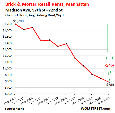 Stunning Brick & Mortar Meltdown, Manhattan Style: The Collapse of Retail Rents Before & Now During the Pandemic 5