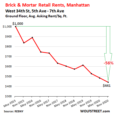 Stunning Brick & Mortar Meltdown, Manhattan Style: The Collapse of Retail Rents Before & Now During the Pandemic 4