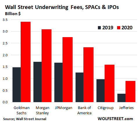 "Wolf Richter: Historic Mania in SPACs, IPOs. Huge Fees for Wall Street Banks. Mega Paydays for Insiders. Disdain for Valuations. Blind Faith that ""This Time It's Different"" 4"
