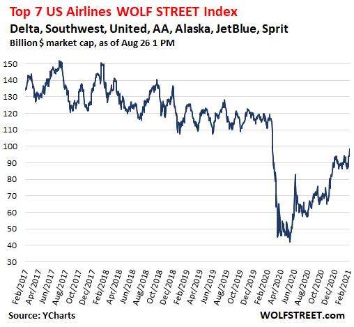 One Year After the Collapse of the Airline Business Began: What's the Status Now? 3