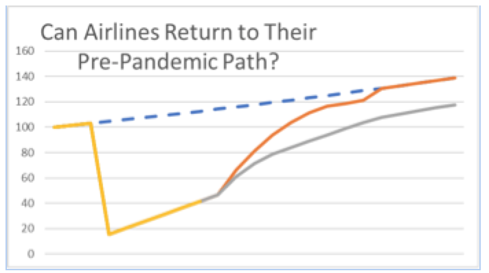 Hubert Horan: The Airline Industry Collapse Part 6 – U.S. Airlines Lost Over $35 Billion in 2020 2