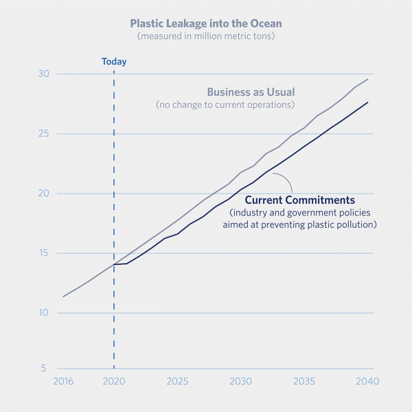 Plastics in Oceans Will Triple By 2040, Absent Immediate Drastic Action 2