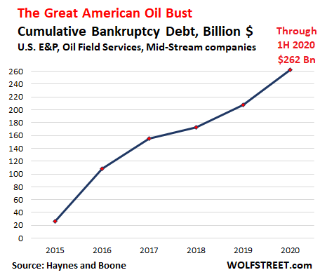 Wolf  Richter: The Great American Shale Oil & Gas Massacre: Bankruptcies, Defaulted Debts, Worthless Shares, Collapsed Prices of Oil & Gas 3