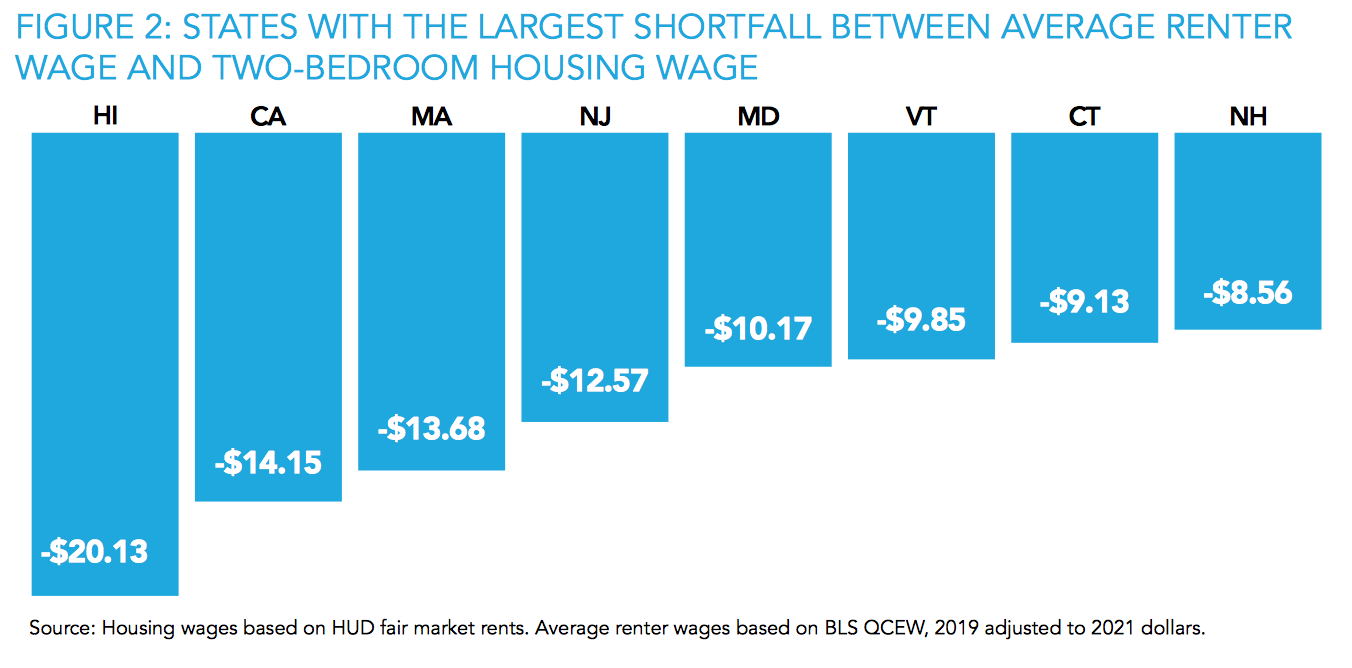 I am late to post on an important study by the National Low Income Housing Coalition, Out of Reach 2021, which is embedded at the end of this post. Ho