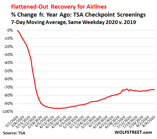 Wolf Richter: No, Americans Aren't Suddenly Flying Again, Despite What the Media Said Today to Boost Stocks of Airlines and Boeing 3