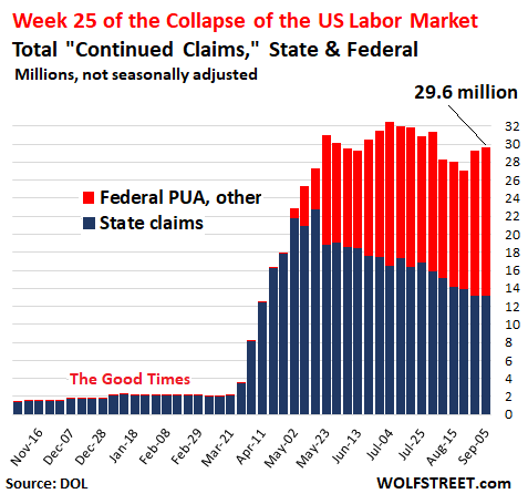 Wolf Richter: Unemployment Crisis Going in Wrong Direction: Week 25 of U.S. Labor Market Collapse 1
