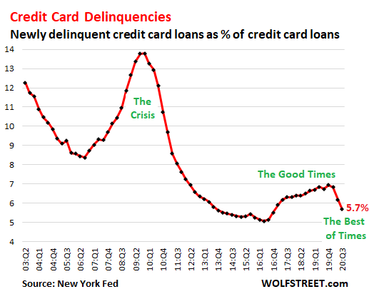 Wolf Richter: No Payment, No Problem: In Rosy World of Forbearance, Official Delinquencies Plunge, Credit Scores of Delinquent Borrowers Jump 3