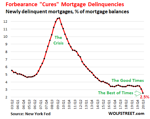 Wolf Richter: No Payment, No Problem: In Rosy World of Forbearance, Official Delinquencies Plunge, Credit Scores of Delinquent Borrowers Jump 4